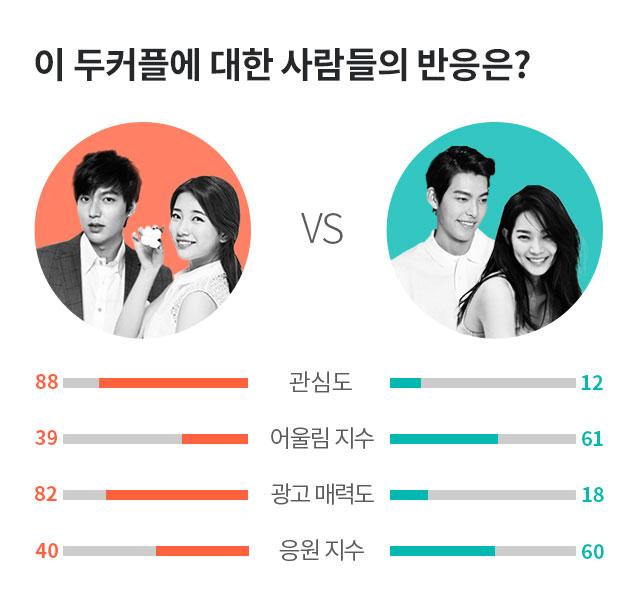 이민호,수지,김우빈,신민아