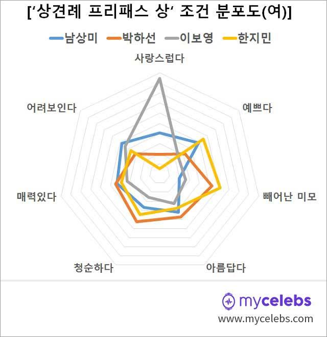 남상미,박하선,이보영,한지만,상견례프리패스상