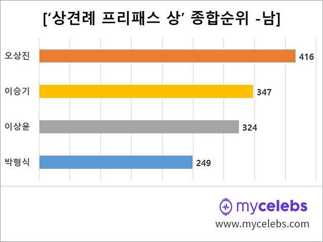 오상진,이승기,이상윤,박형식