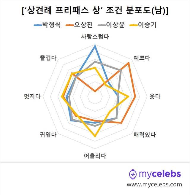 박형식,오상진,이상윤,이승기