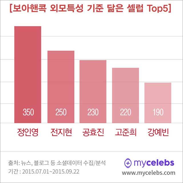 정인영,공효진,전지현,고준희,강예빈