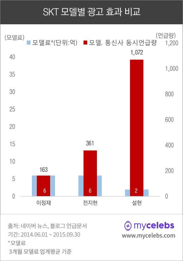 전지현,설현,SKT광고모델