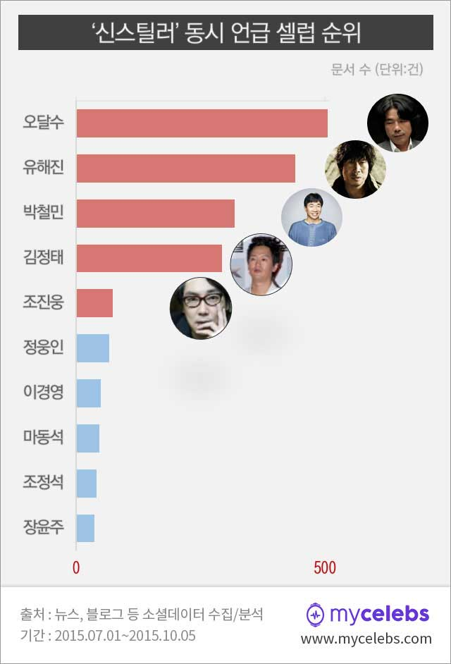 신스틸러,동시언급,오달수,유해진,박철민