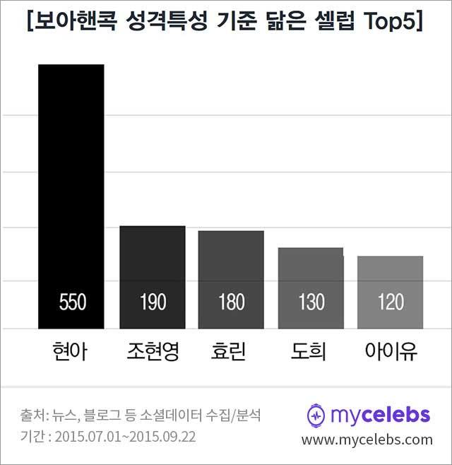 현영,조현영,효린,도희,아이유