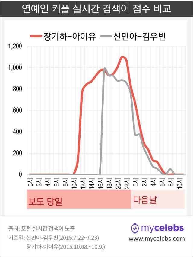 장기하,아이유,신민아,김우빈,실시간검색어