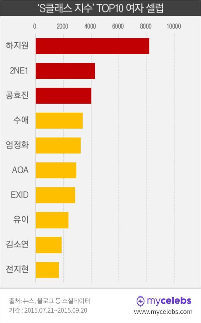 하지원,2NE1,공효진,수애,S클래스