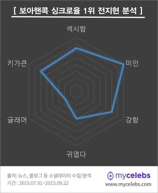 보아핸콕,싱크로율,전지현