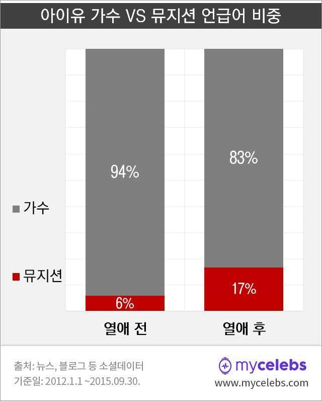 아이유,가수,뮤지션,장기하,열애