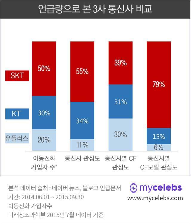 통신사비교,SKT,KT,유플러스