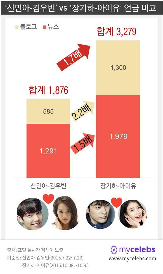 신민아,김우빈,아이유,장기하,언급비교