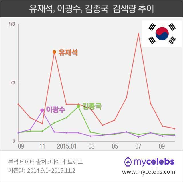 유재석,이광수,김종국,검색량,한국
