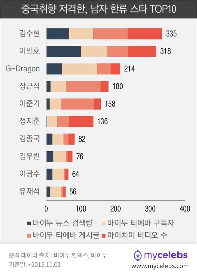 김수현,이민호,지드래곤,중국취향저격,한류