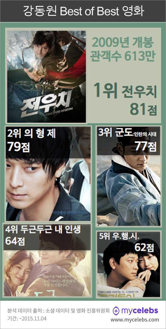 강동원bestofbest,강동원대표작,전우치,강동원영화,강동원출연작