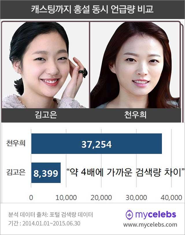 치인트,김고은,천우희,언급량