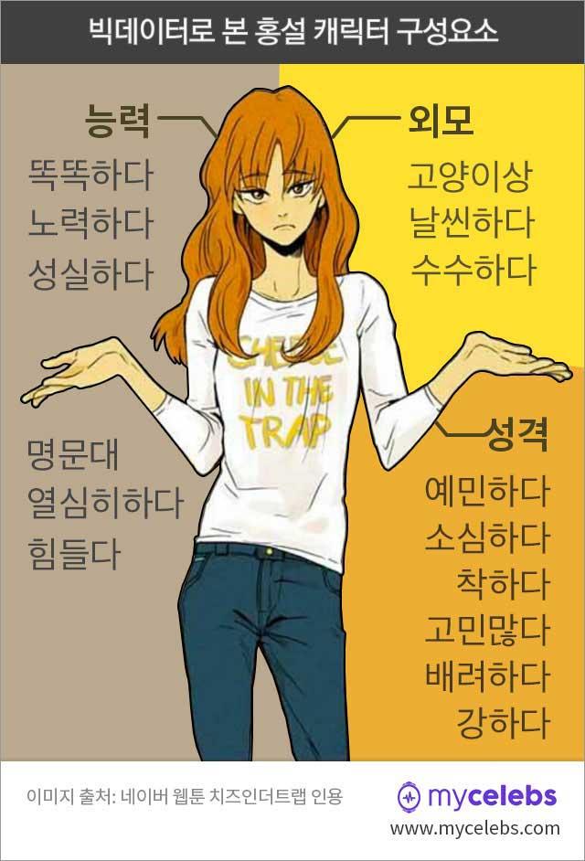 홍설,캐릭터,능력,외모,성격