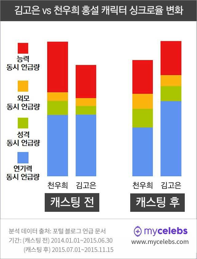 치인트,홍설,김고은,천우희,싱크로율