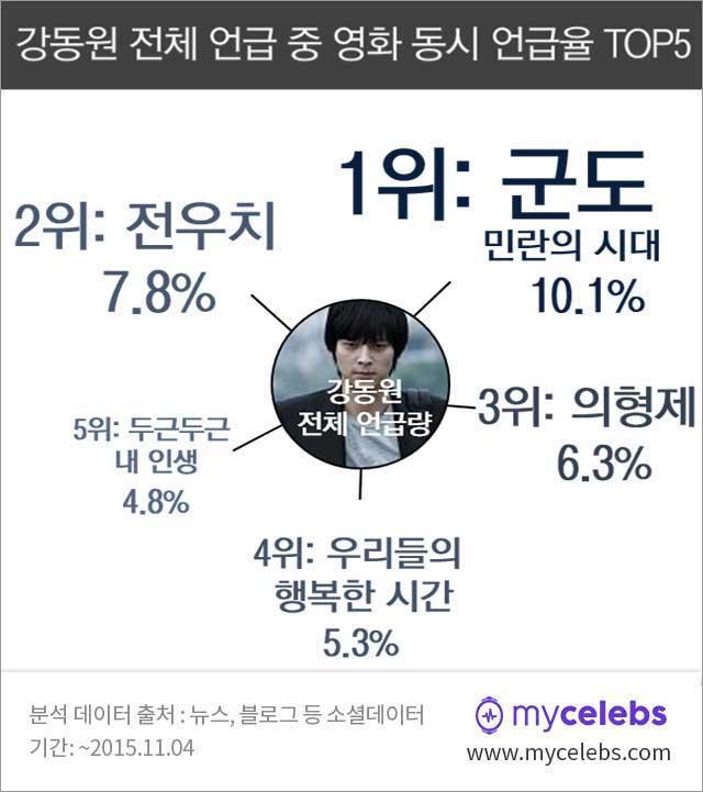강동원,강동원영화,강동원대표작,강동원출연작