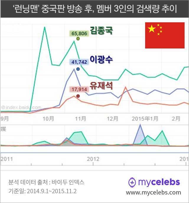 유재석,김종국,이광수,중국,검색량